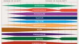Bảng tra cứu độ PH thích hợp cho cây trồng phổ biến